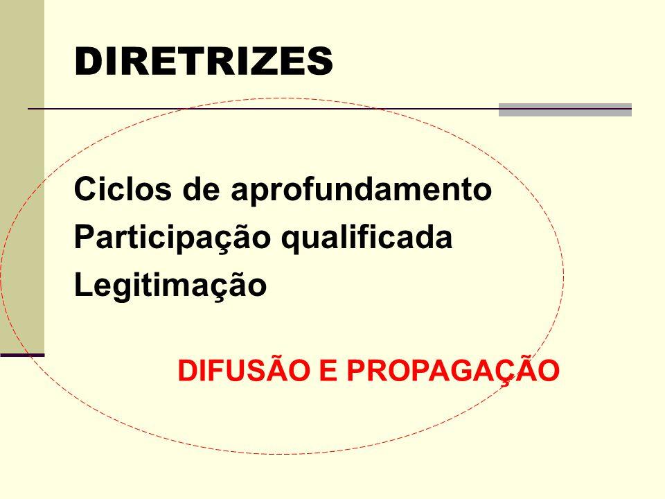 DIRETRIZES Ciclos de aprofundamento Participação qualificada
