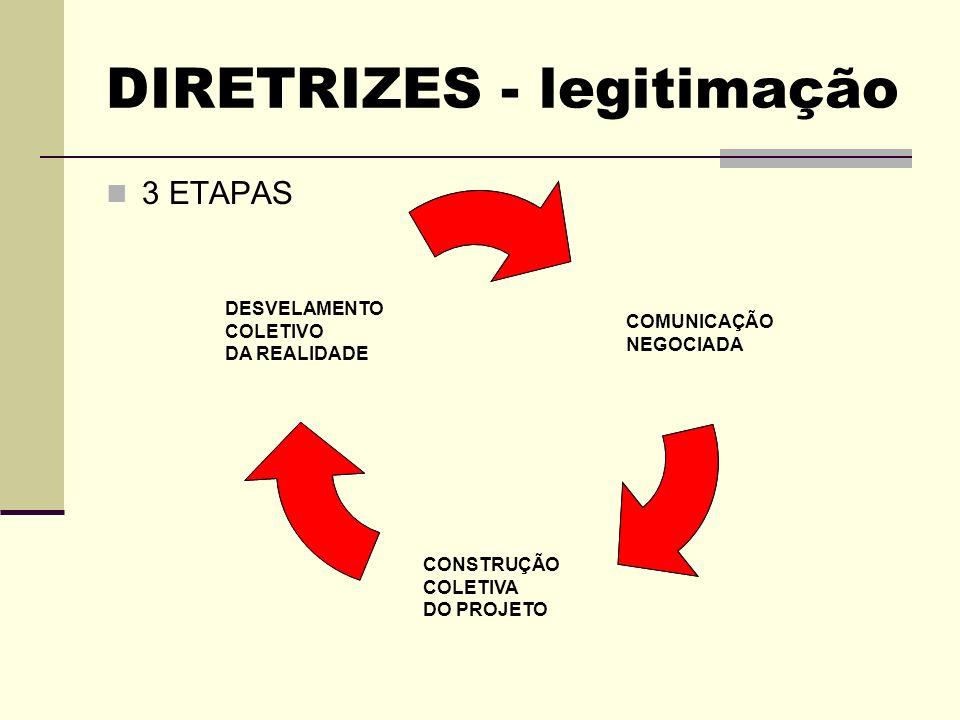 DIRETRIZES - legitimação