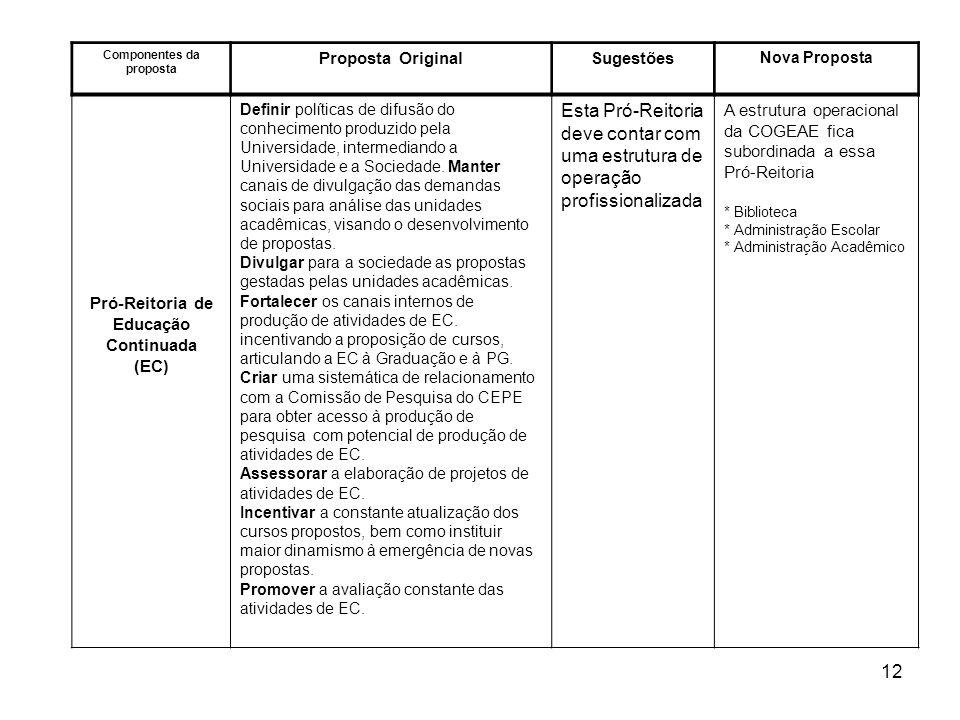 Componentes da proposta Pró-Reitoria de Educação