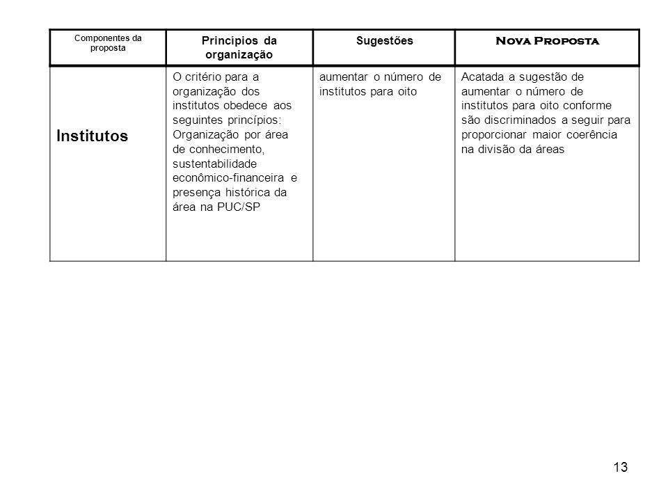 Componentes da proposta Princípios da organização