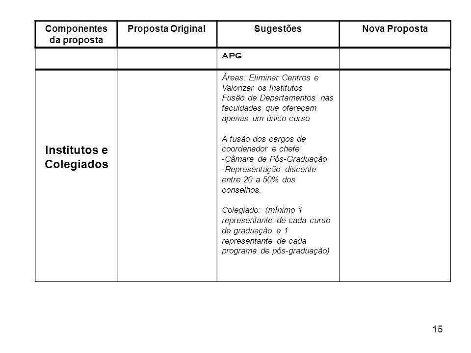 Componentes da proposta Institutos e Colegiados