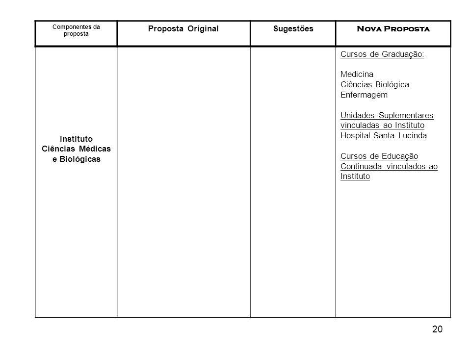Componentes da proposta Ciências Médicas e Biológicas