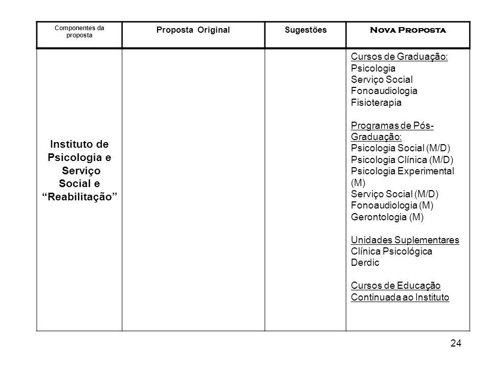 Componentes da proposta Serviço Social e Reabilitação