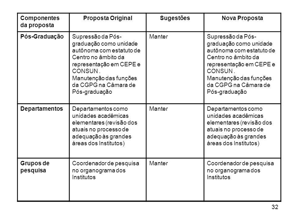 Componentes da proposta