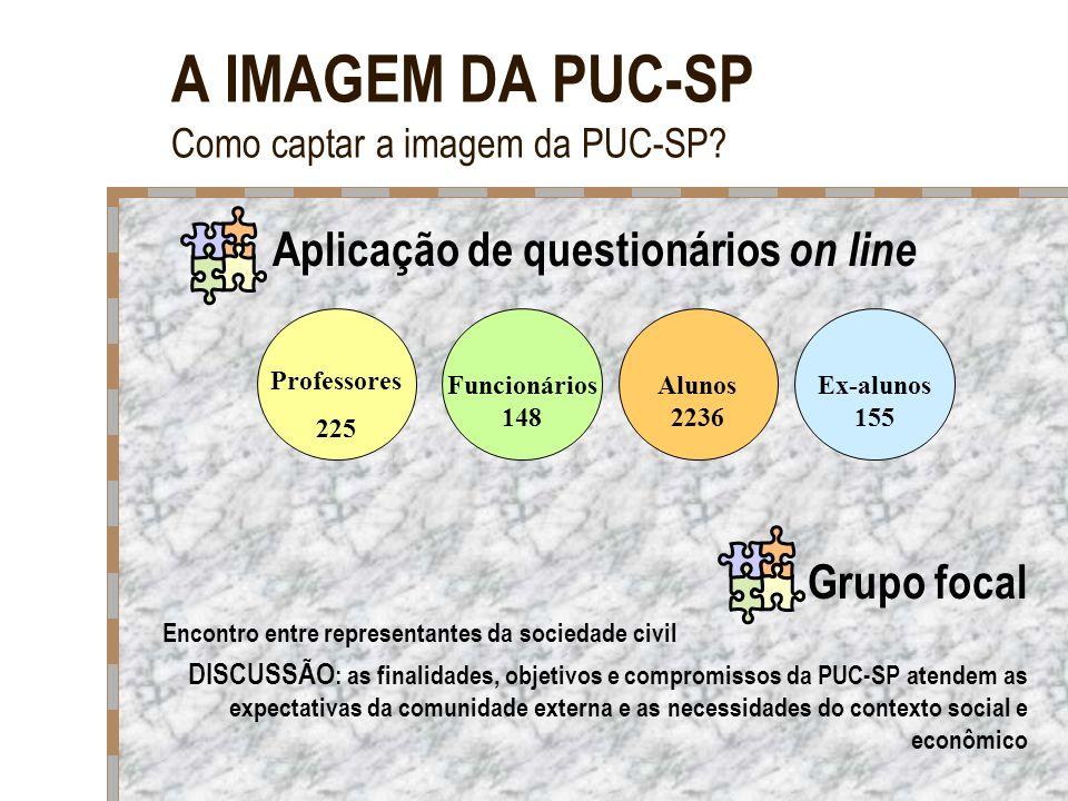 A IMAGEM DA PUC-SP Como captar a imagem da PUC-SP