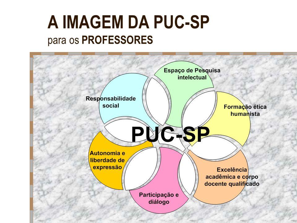 A IMAGEM DA PUC-SP para os PROFESSORES