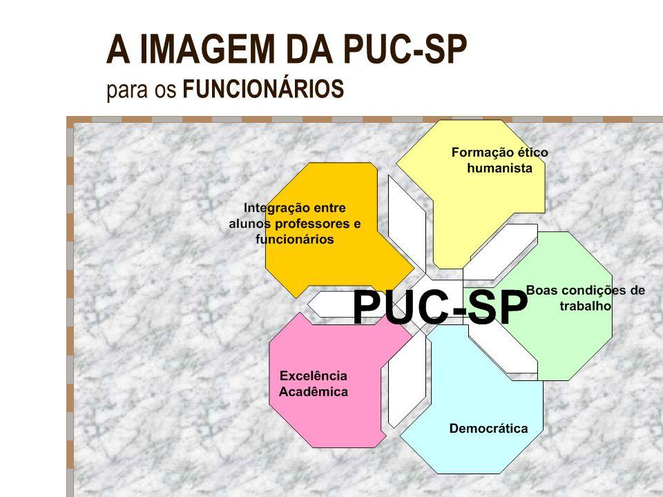 A IMAGEM DA PUC-SP para os FUNCIONÁRIOS