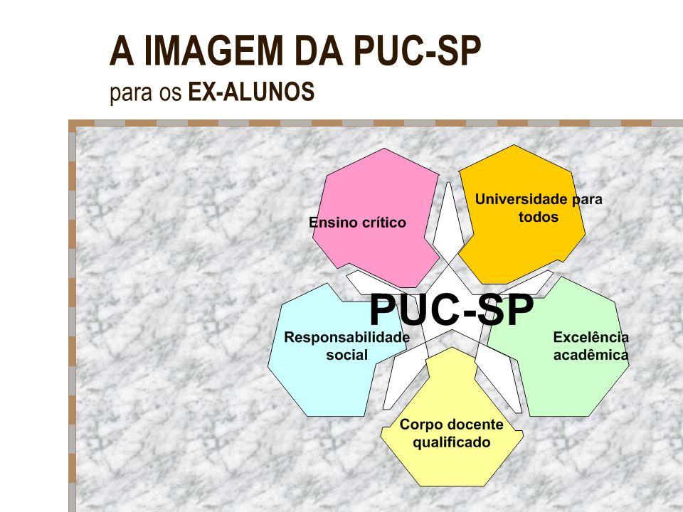 A IMAGEM DA PUC-SP para os EX-ALUNOS
