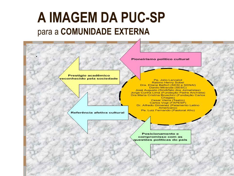 A IMAGEM DA PUC-SP para a COMUNIDADE EXTERNA
