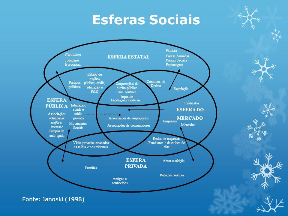 Esferas Sociais Fonte: Janoski (1998) ESFERA ESTATAL ESFERA PÚBLICA