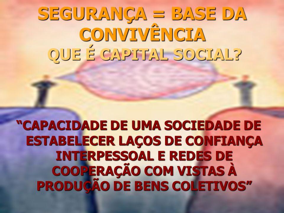 SEGURANÇA = BASE DA CONVIVÊNCIA QUE É CAPITAL SOCIAL