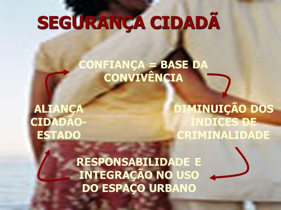 SEGURANÇA CIDADÃ CONFIANÇA = BASE DA CONVIVÊNCIA