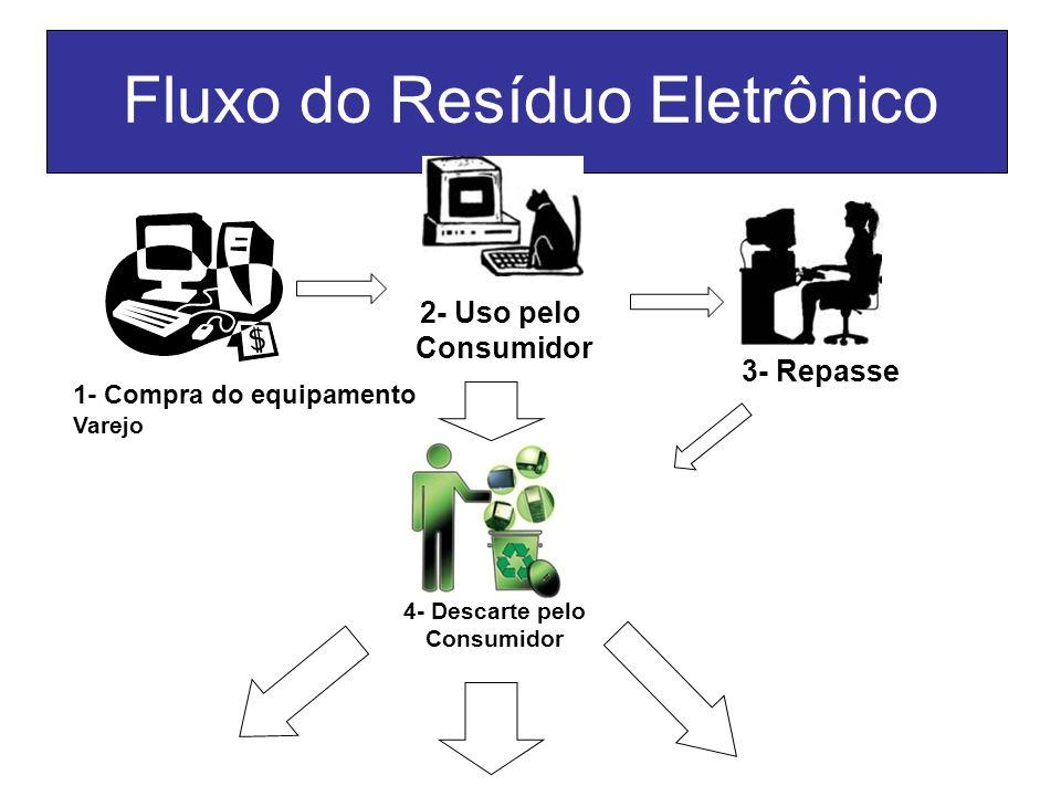 Fluxo do Resíduo Eletrônico