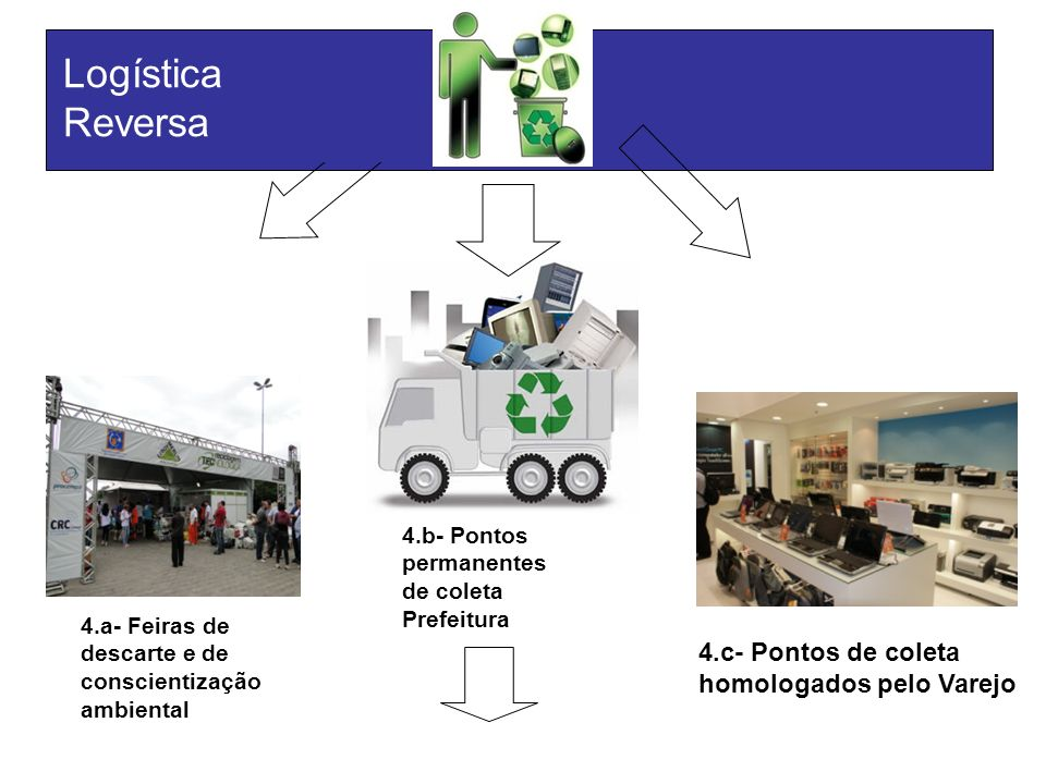 Logística Reversa 4.c- Pontos de coleta homologados pelo Varejo