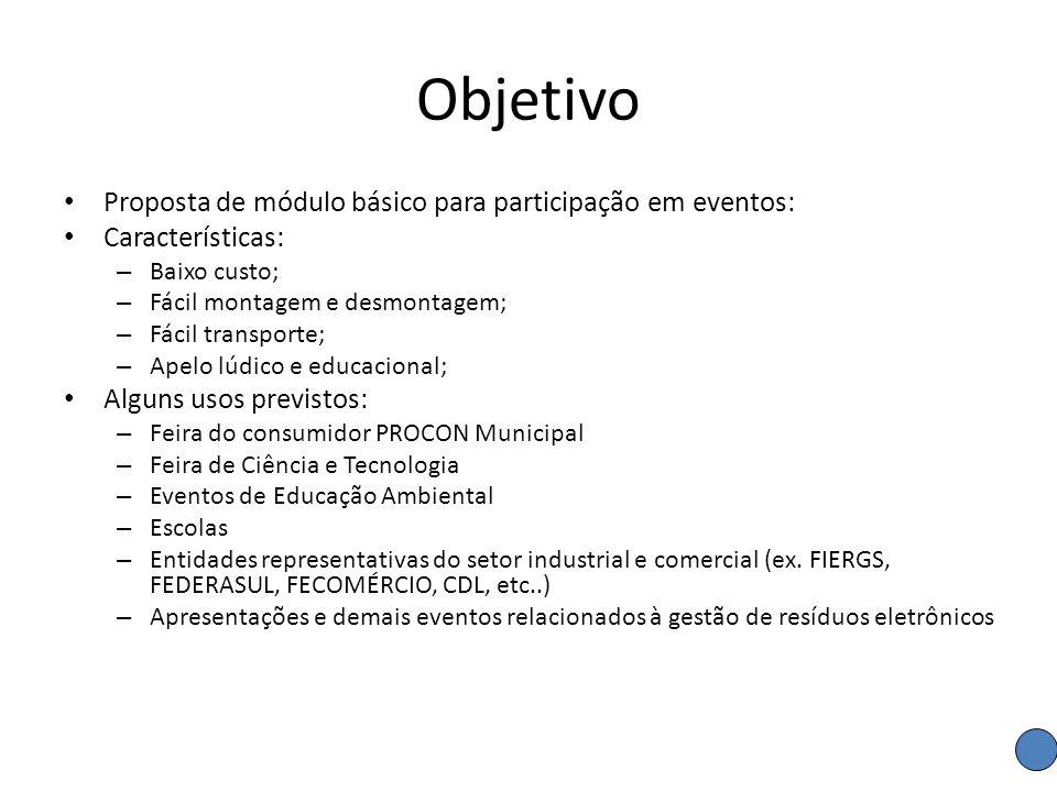 Objetivo Proposta de módulo básico para participação em eventos: