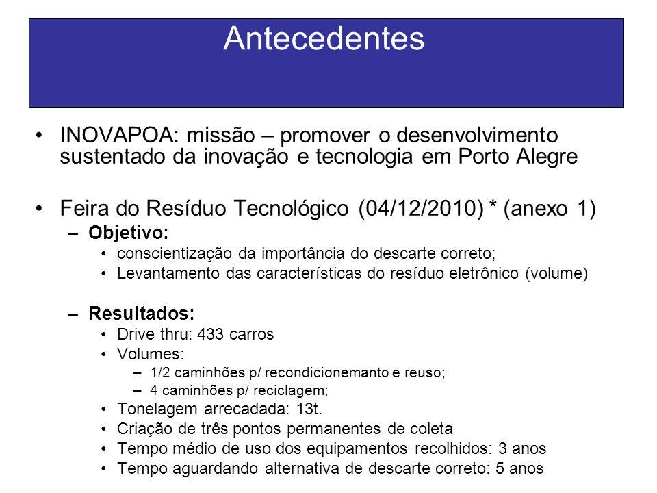 Antecedentes INOVAPOA: missão – promover o desenvolvimento sustentado da inovação e tecnologia em Porto Alegre.