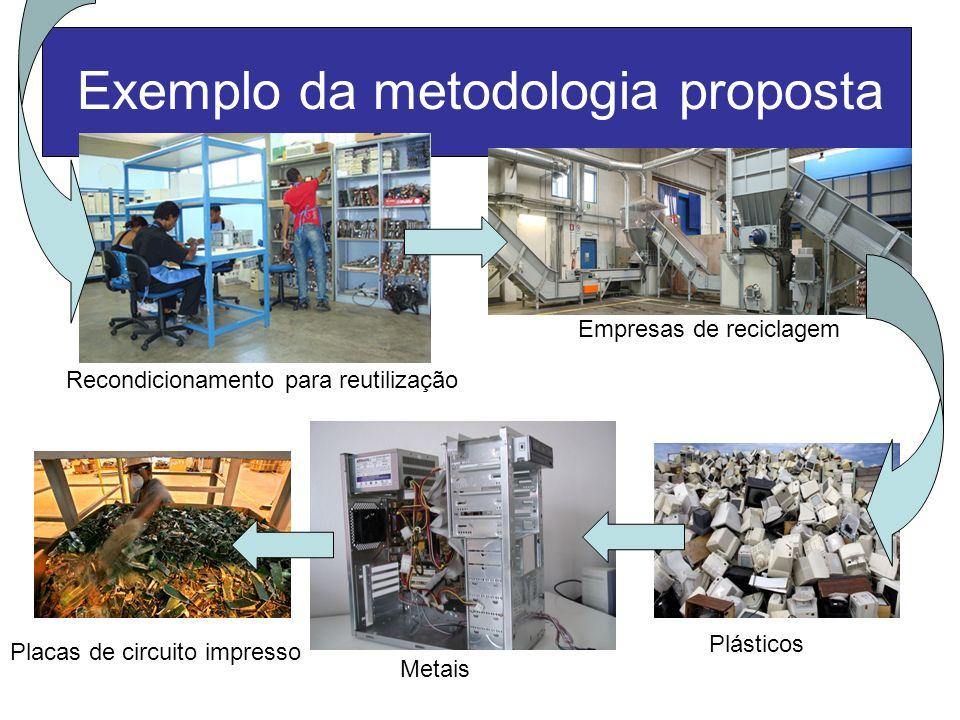 Exemplo da metodologia proposta