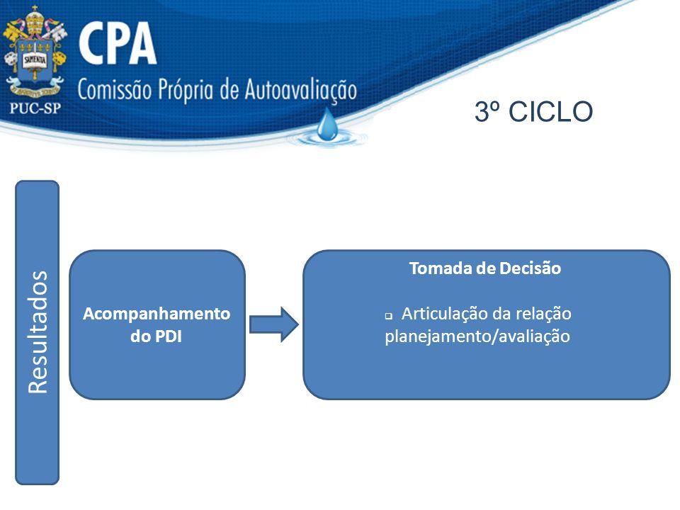 3º CICLO Resultados Acompanhamento do PDI Tomada de Decisão
