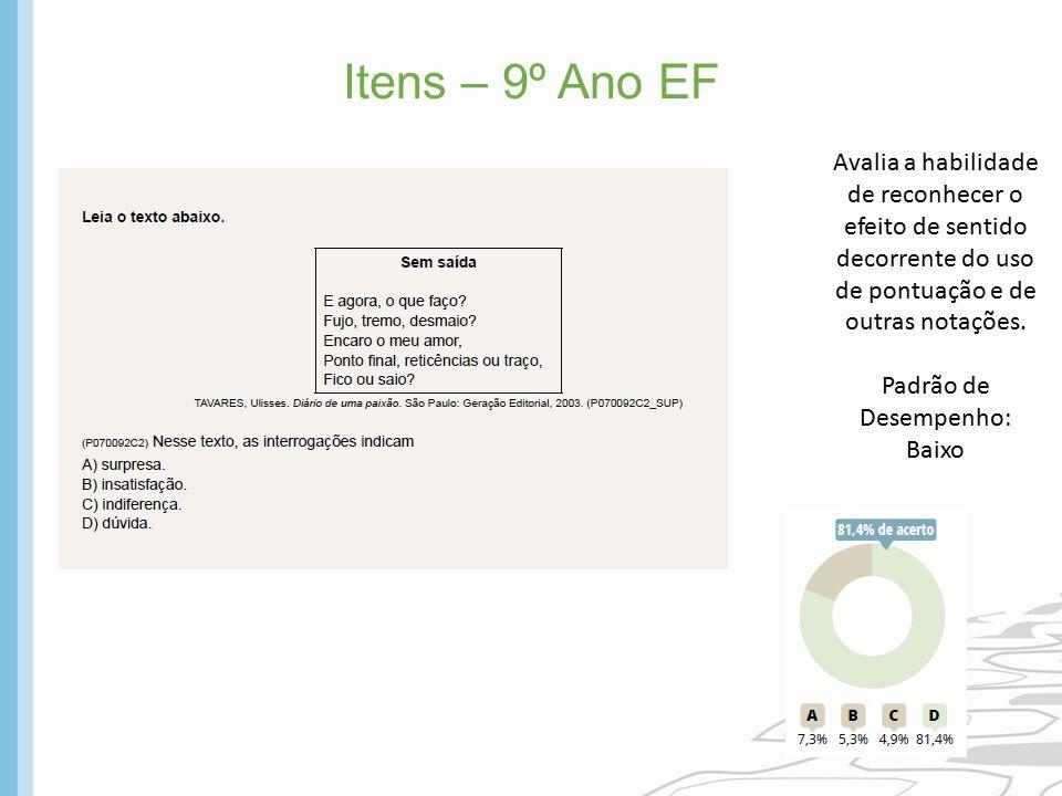 Itens – 9º Ano EF Avalia a habilidade de reconhecer o efeito de sentido decorrente do uso de pontuação e de outras notações.