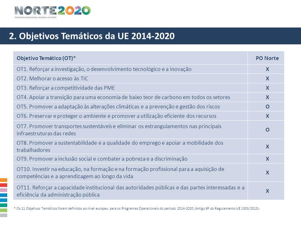 2. Objetivos Temáticos da UE 2014-2020