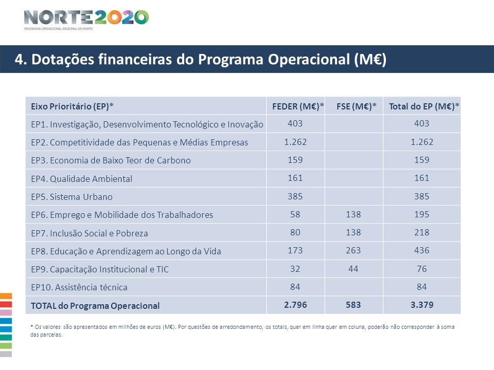 4. Dotações financeiras do Programa Operacional (M€)