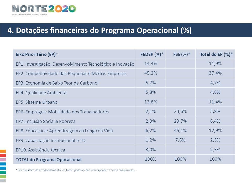 4. Dotações financeiras do Programa Operacional (%)