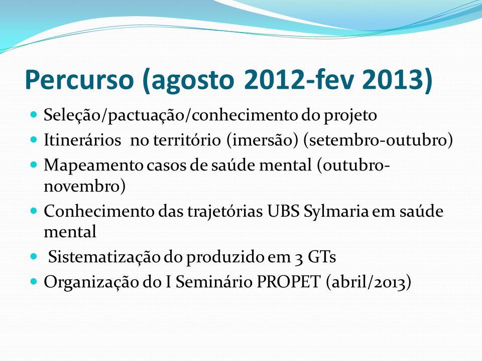 Percurso (agosto 2012-fev 2013)
