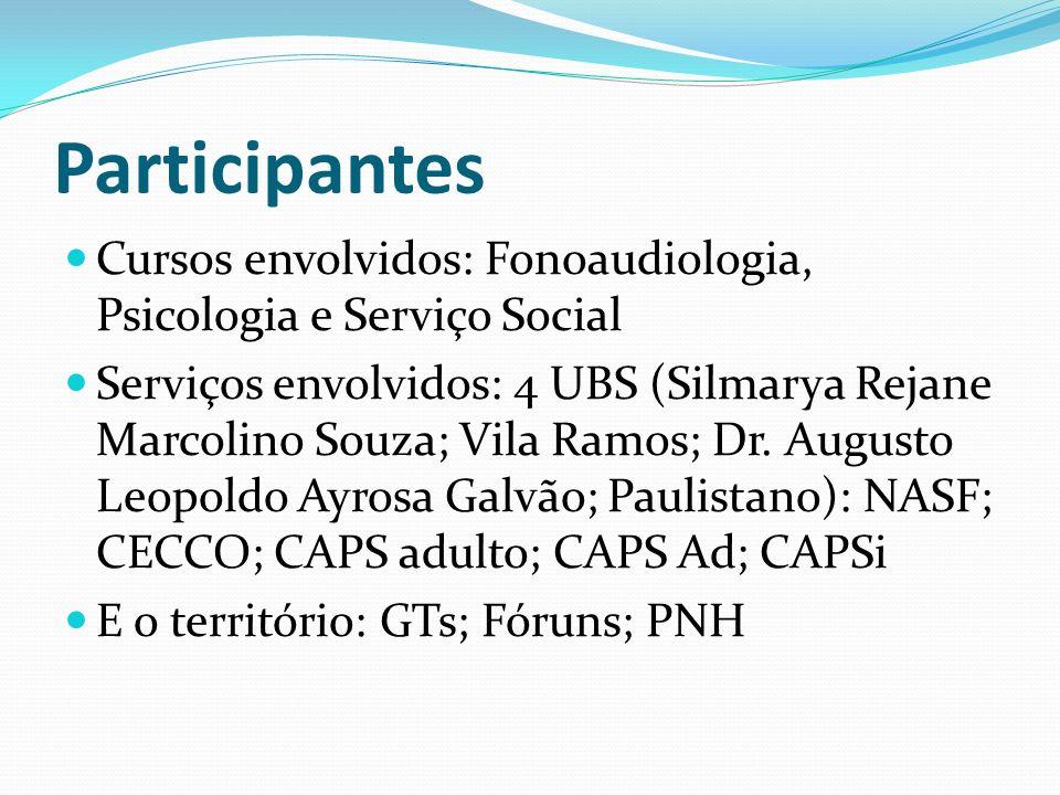 Participantes Cursos envolvidos: Fonoaudiologia, Psicologia e Serviço Social.