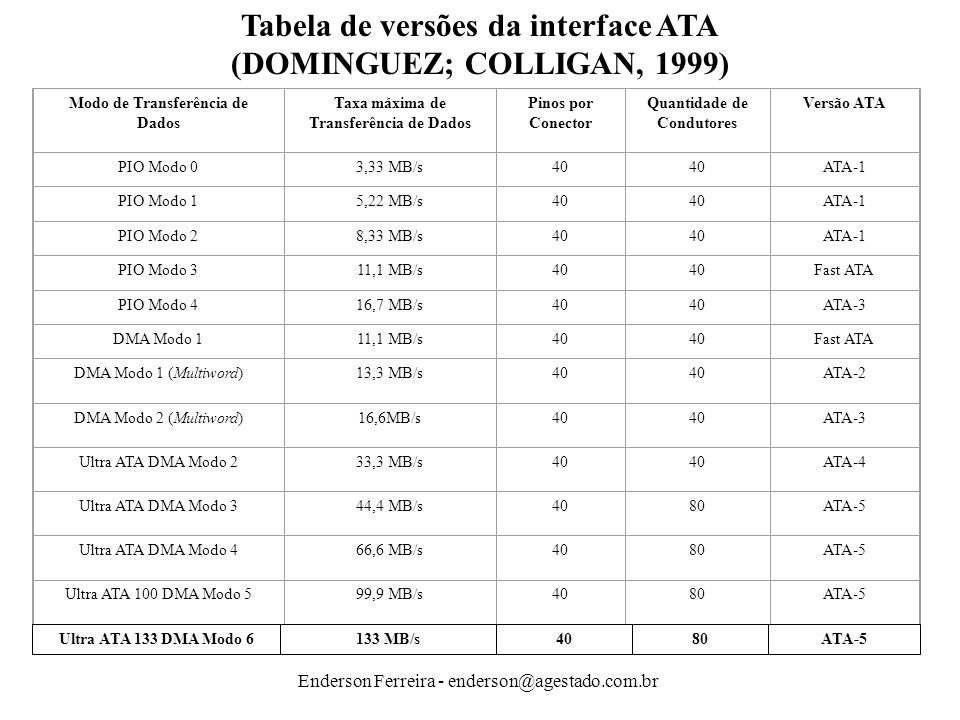 Tabela de versões da interface ATA (DOMINGUEZ; COLLIGAN, 1999)