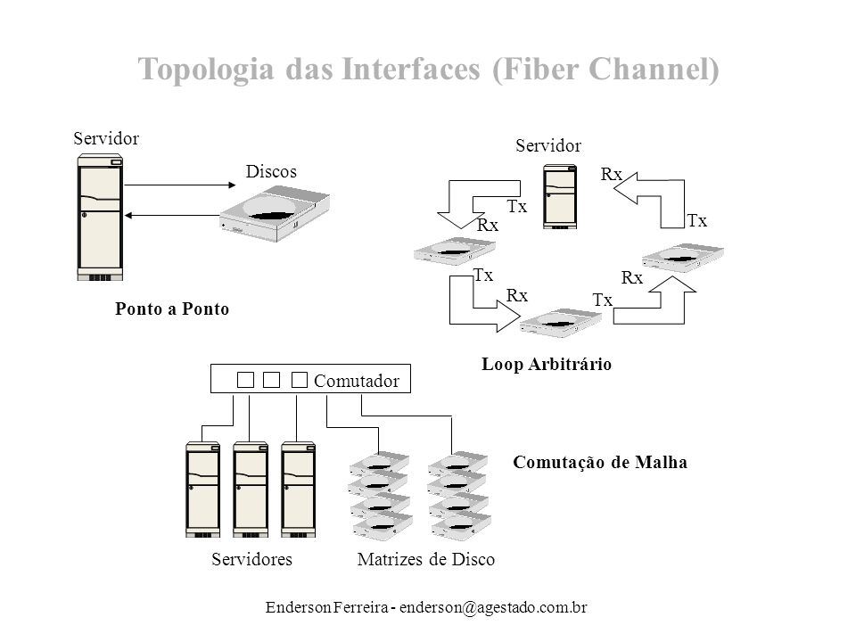 Topologia das Interfaces (Fiber Channel)