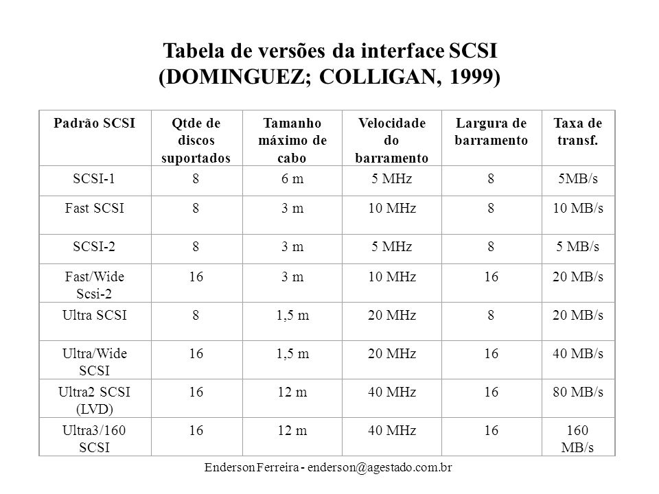 Tabela de versões da interface SCSI (DOMINGUEZ; COLLIGAN, 1999)