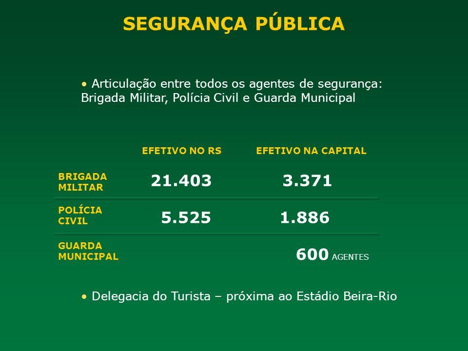 SEGURANÇA PÚBLICA 21.403 3.371 5.525 1.886 600 AGENTES