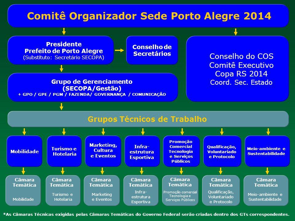 Comitê Organizador Sede Porto Alegre 2014