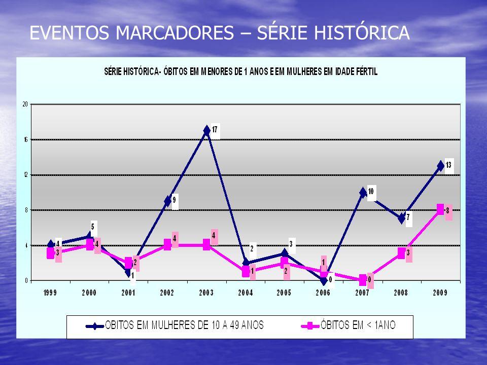 EVENTOS MARCADORES – SÉRIE HISTÓRICA