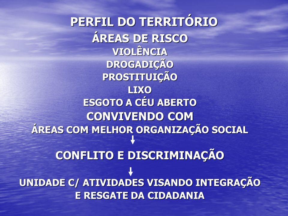 PERFIL DO TERRITÓRIO ÁREAS DE RISCO CONVIVENDO COM