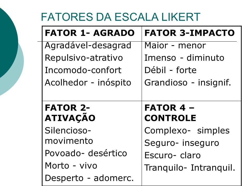 FATORES DA ESCALA LIKERT