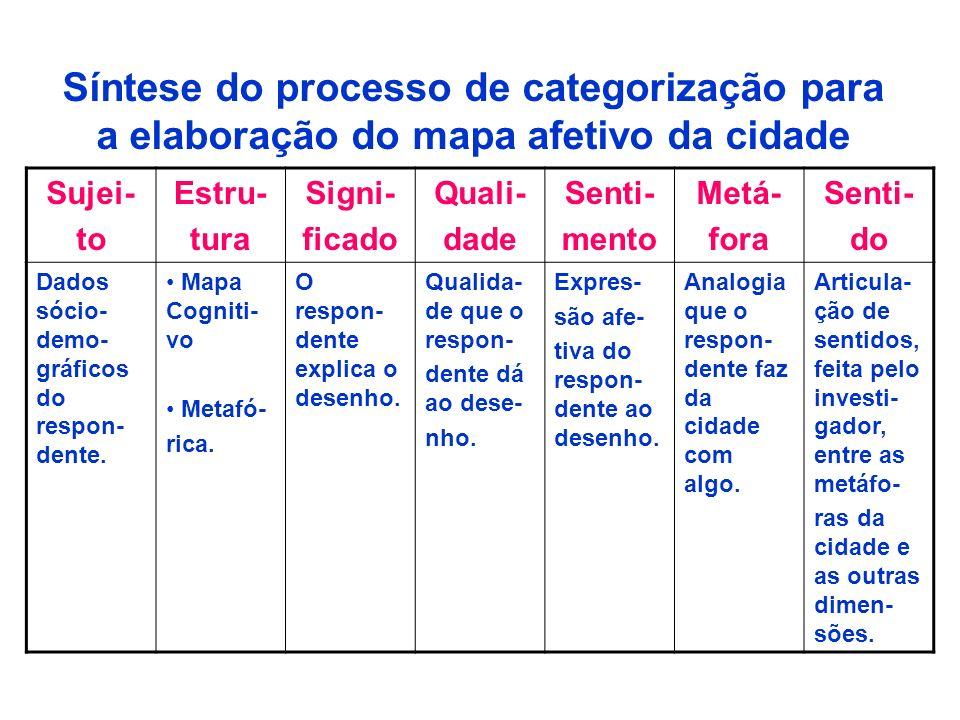 Síntese do processo de categorização para a elaboração do mapa afetivo da cidade
