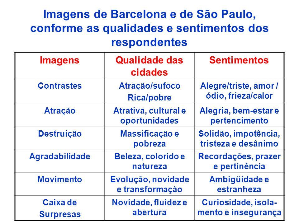 Imagens de Barcelona e de São Paulo, conforme as qualidades e sentimentos dos respondentes