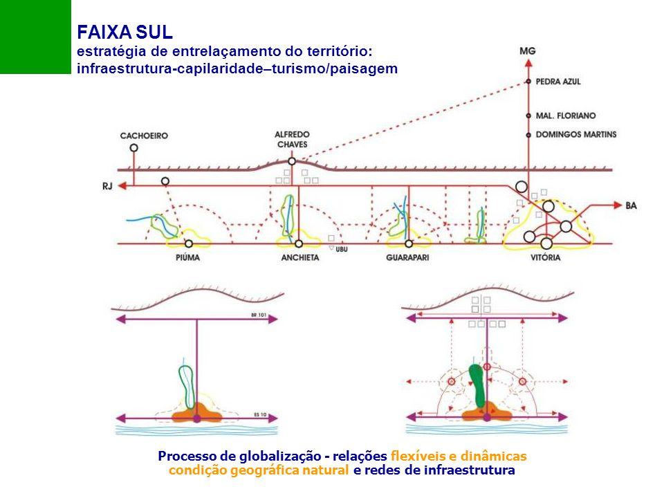 FAIXA SUL estratégia de entrelaçamento do território: