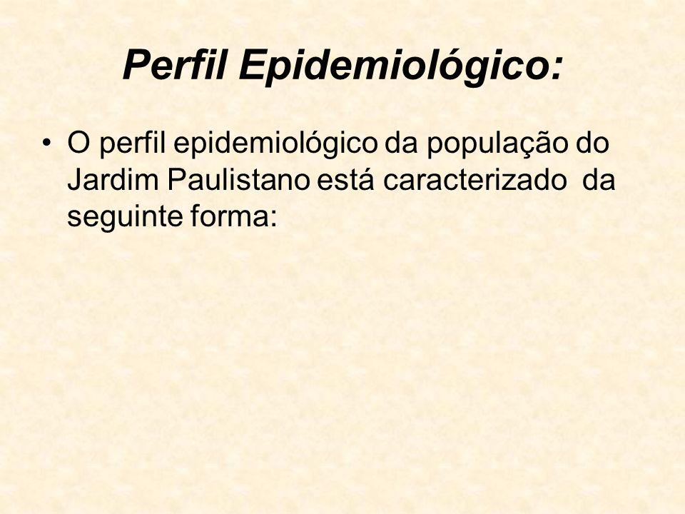Perfil Epidemiológico: