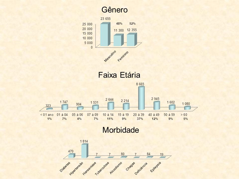 Gênero 48% 52% Faixa Etária 1% 7% 4% 7% 11% 9% 37% 12% 9% 5% Morbidade