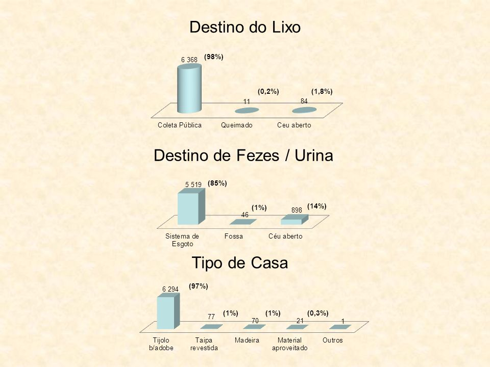 Destino de Fezes / Urina