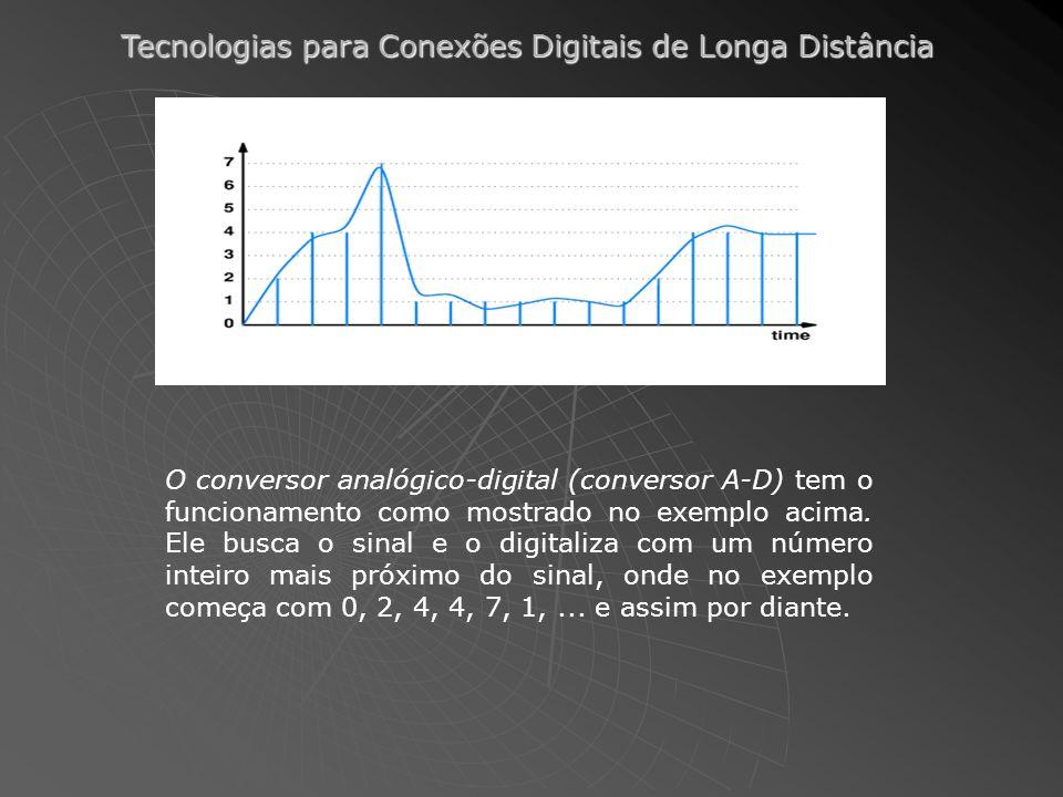 O conversor analógico-digital (conversor A-D) tem o funcionamento como mostrado no exemplo acima.