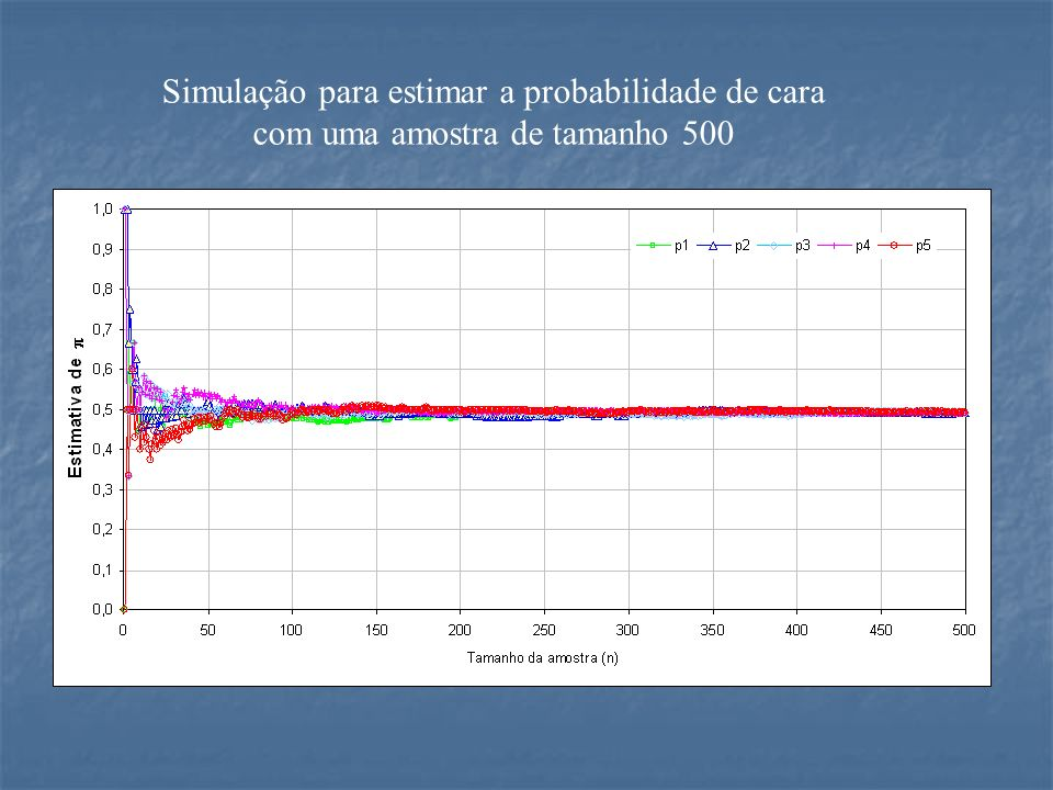 Simulação para estimar a probabilidade de cara com uma amostra de tamanho 500
