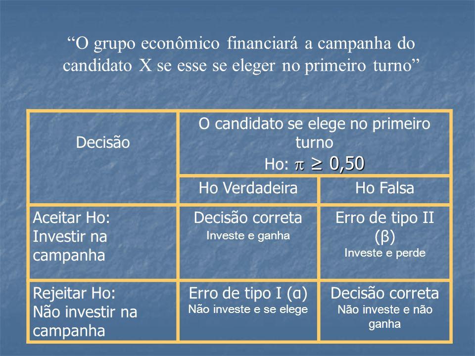 O candidato se elege no primeiro turno