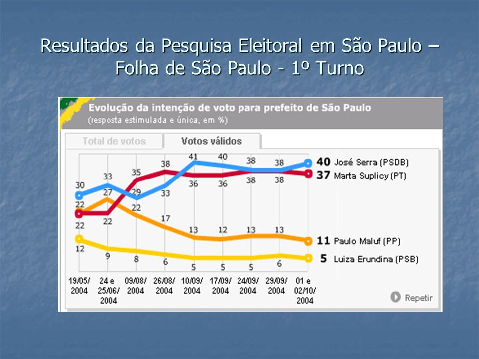 Resultados da Pesquisa Eleitoral em São Paulo – Folha de São Paulo - 1º Turno