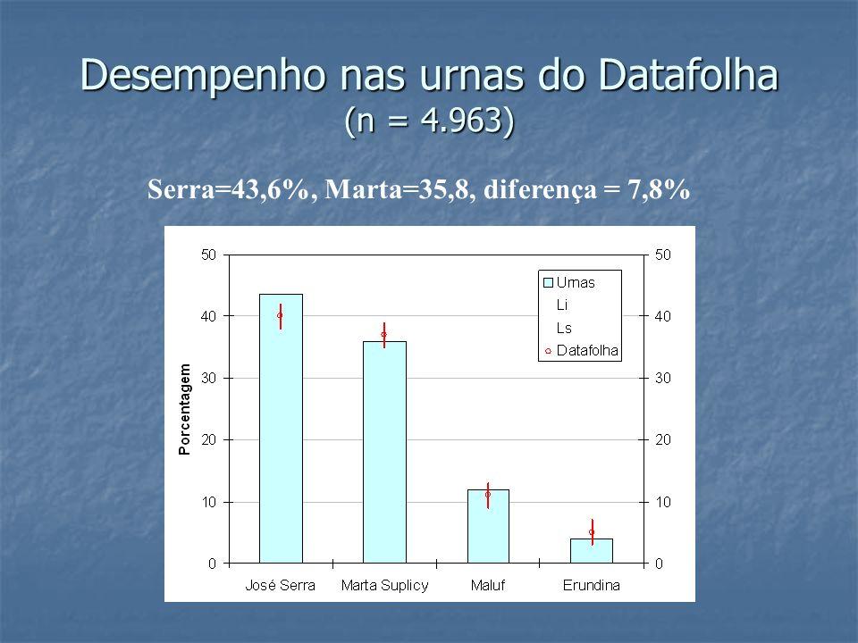 Desempenho nas urnas do Datafolha (n = 4.963)