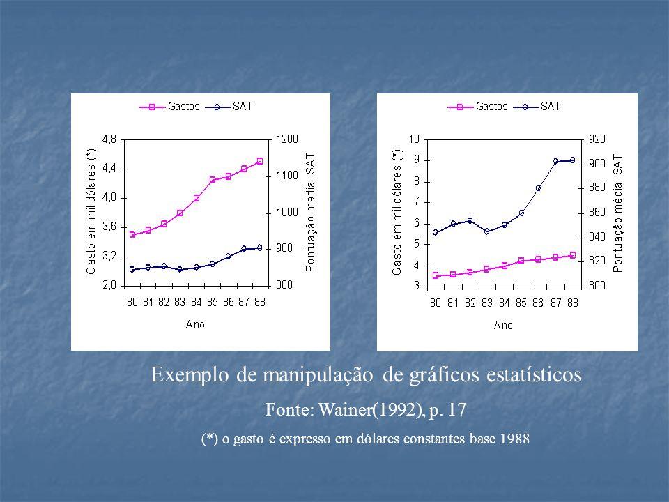 Exemplo de manipulação de gráficos estatísticos