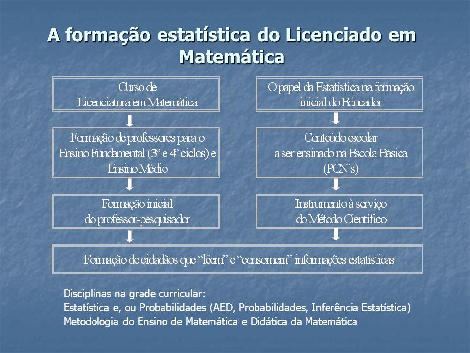 A formação estatística do Licenciado em Matemática