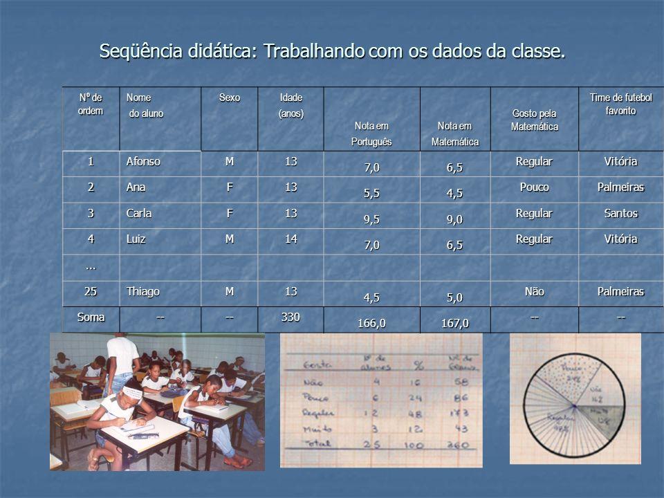 Seqüência didática: Trabalhando com os dados da classe.